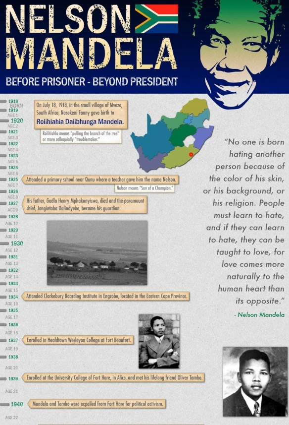This is just part of an extremely neat infographic on Mandela's life, created for his birthday; the full thing is available at http://www.bestmswprograms.com/nelson-mandela/