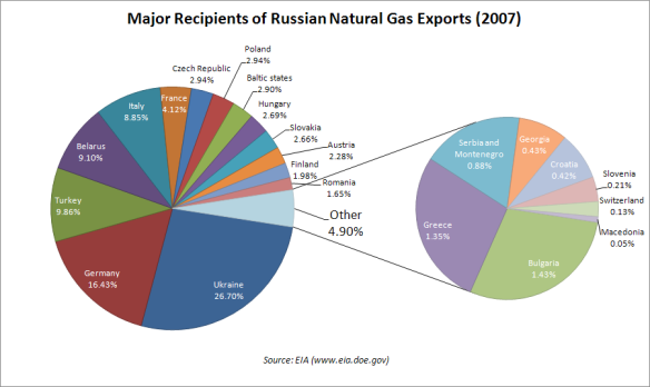 Russian_gas_exports_pie_chart