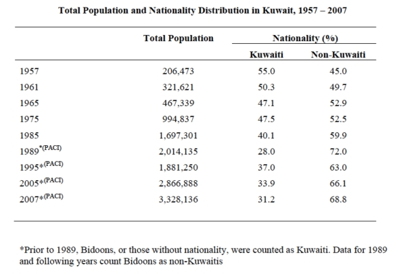 "From Nasra M. Shah, ""Migration to Kuwait: Trends, Patterns and Policies,"" at http://www.aucegypt.edu/GAPP/cmrs/Documents/Nasra_Shah.pdf. PACI = Public Authority for Civil Information, Government of Kuwait"