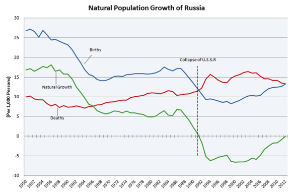 Natural_Population_Growth_of_Russia