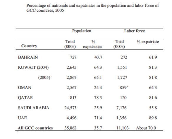 "From Nasra M. Shah, ""Recent Labor Immigration Policies in the Oil-Rich Gulf: How Effective Are They Likely To Be?"" at"