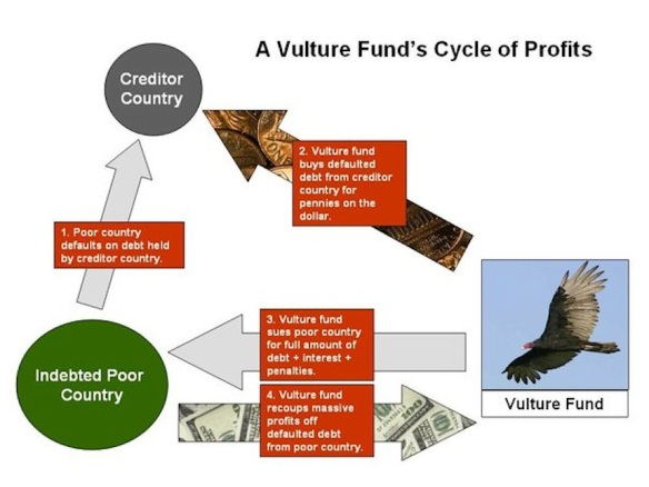 How vulture funds work: from http://blogosfera-web.blogspot.com/2013/09/asi-funcionan-los-fondos-buitres.html