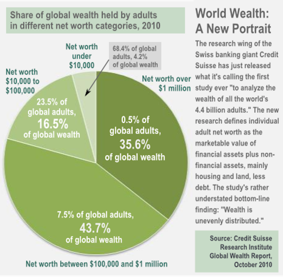 oct18_global_wealth