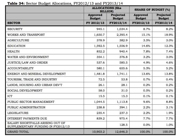 "Uganda budget by sector, FY 2013/14 (from ""National Budget Framework Paper,"" Ministry of Finance, at http://www.psfuganda.org/new/images/downloads/Trade/budget%20%20framework%20paper%202013-14.pdf)"