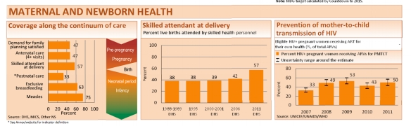 Statistics on maternal health care in Uganda (from http://www.countdown2015mnch.org/reports-and-articles/2013-report)