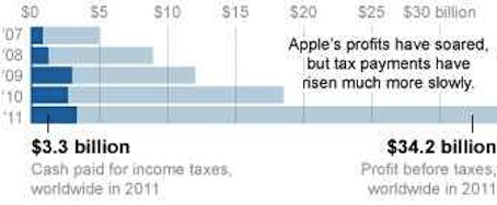 Not giving at the office: Apple's profits vs. Apple's taxes, 2007-2011