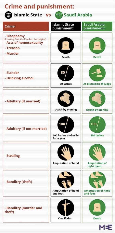 ISIS and Saudi Arabia punishment