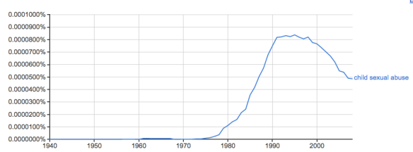 Panic is a wave of articles: Google NGram graph of references to