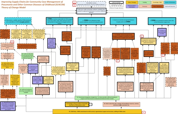 Theory of Change; Model for improving supply chains for community case management of pneumonia and other common diseases of childhood (also known as helping people keep kids healthy), from http://sc4ccm.jsi.com/emerging-lessons/theory-of-change/