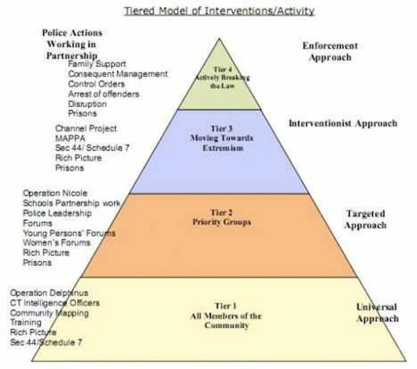 Diagram allegedly explaining PREVENT strategy, by the UK Association of Chief Police Officers (ACPO). Aside from its resemblance to the secret Illuminati symbolism on the US dollar bill, I have no idea what any of this means.