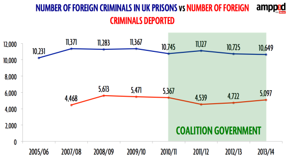 foreign criminals chart