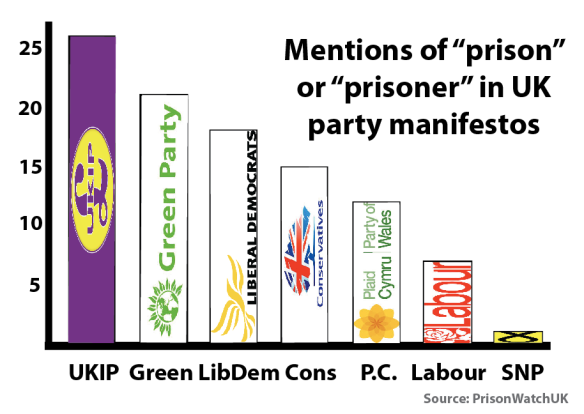 Analysis of UK political party manifestoes for the 2015 general election