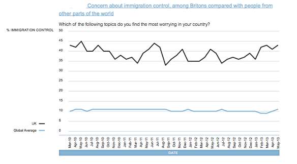 From an Ipsos MORI Social Research Institute report, Perception and Reality: Public Attitudes to Immigration, 2014